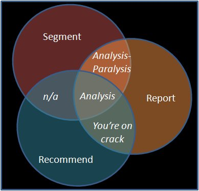 Analysis venn diagram