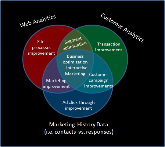 Business optimization venn diagram