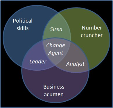 Change Agent Venn diagram
