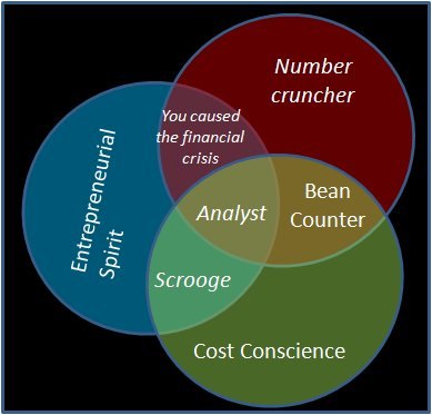 Bean counter venn diagram