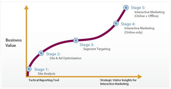 5 step maturity model from web analytics reporting to behavioral targeting