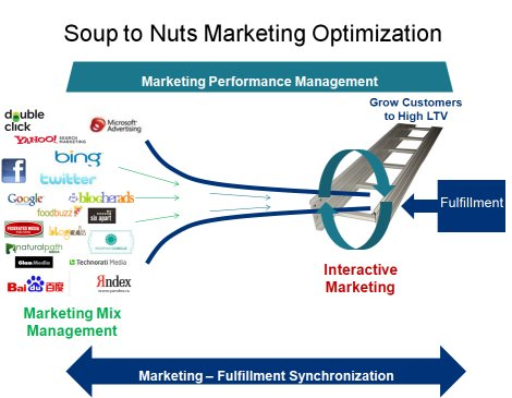 Soup to Nuts Marketing Optimization