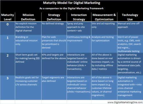 Maturity model for digital marketing strategy